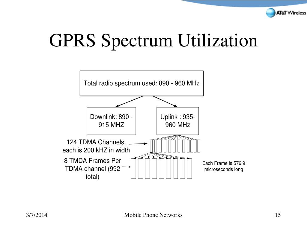 GPRS Spectrum Utilization