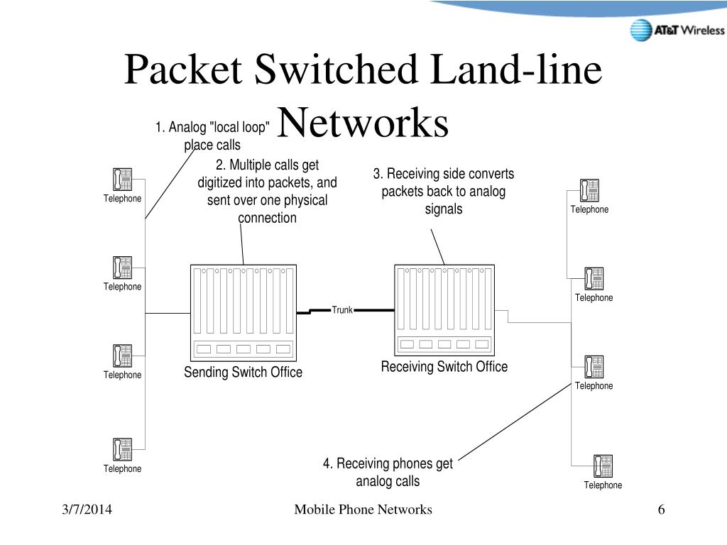 Packet Switched Land-line Networks