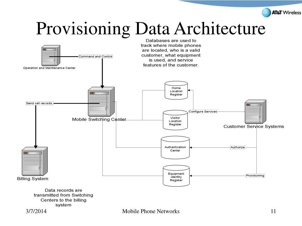 Provisioning Data Architecture