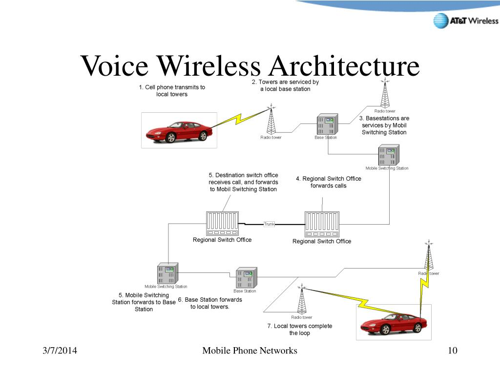 Voice Wireless Architecture