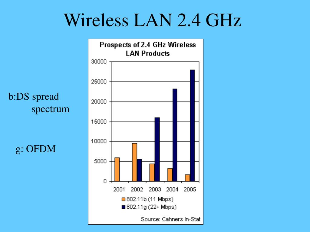 Wireless LAN 2.4 GHz