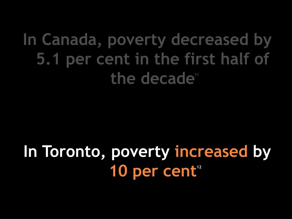 In Canada, poverty decreased by 5.1 per cent in the first half of the decade