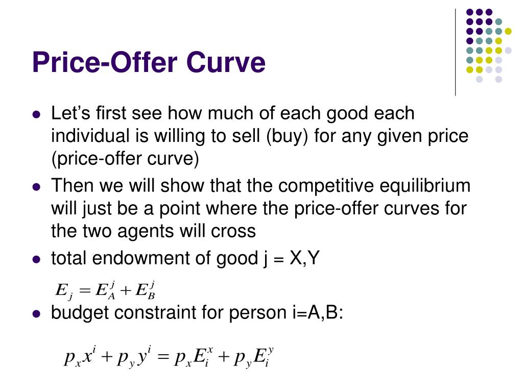 Price-Offer Curve