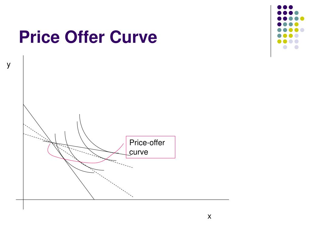 Price Offer Curve