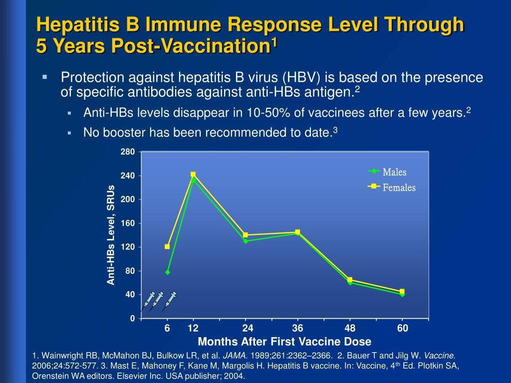 Hepatitis B Immune Response Level Through  5 Years Post