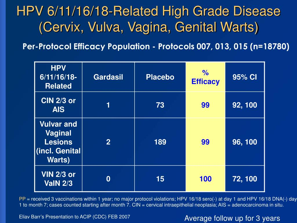 HPV 6/11/16/18-Related High Grade Disease (Cervix, Vulva, Vagina, Genital Warts)