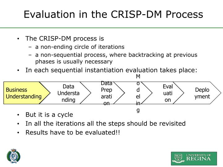 Evaluation in the CRISP-DM Process