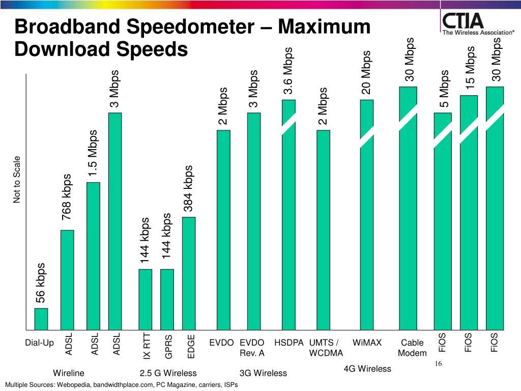 Broadband Speedometer – Maximum Download Speeds