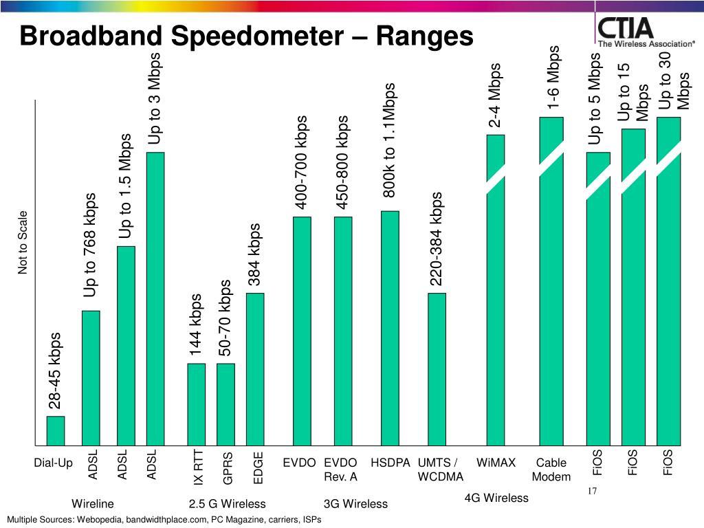 Broadband Speedometer – Ranges
