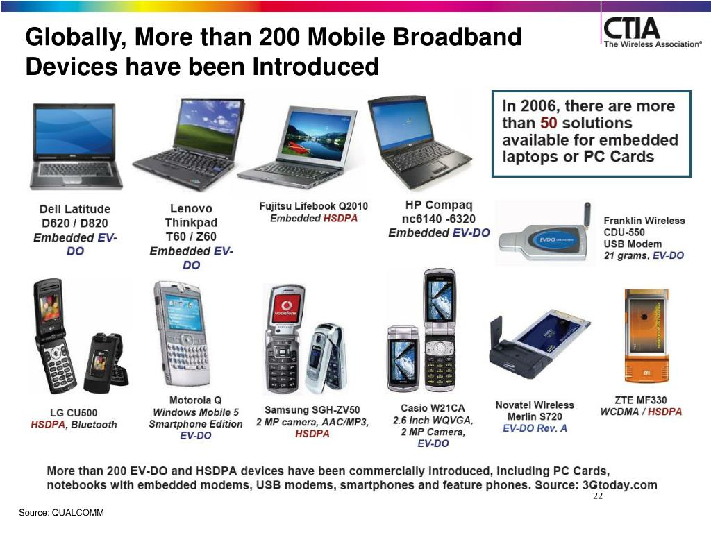 Globally, More than 200 Mobile Broadband Devices have been Introduced