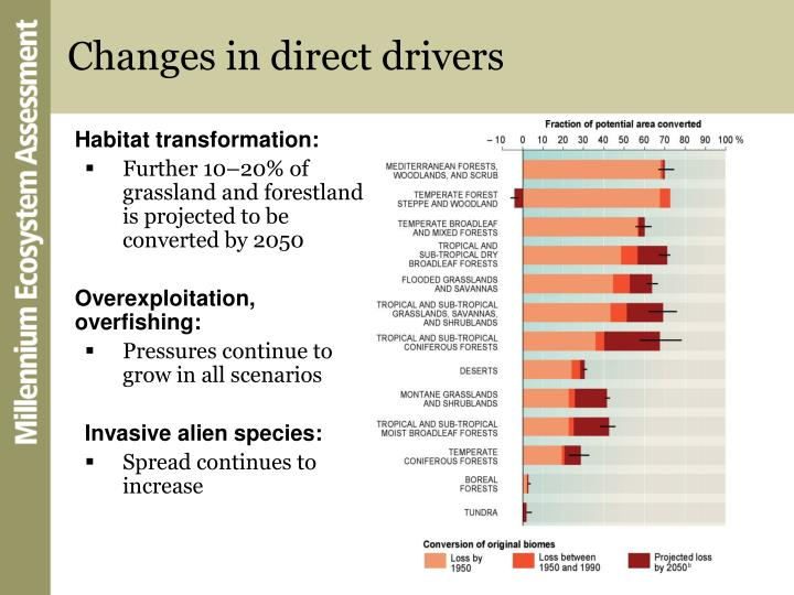 Changes in direct drivers