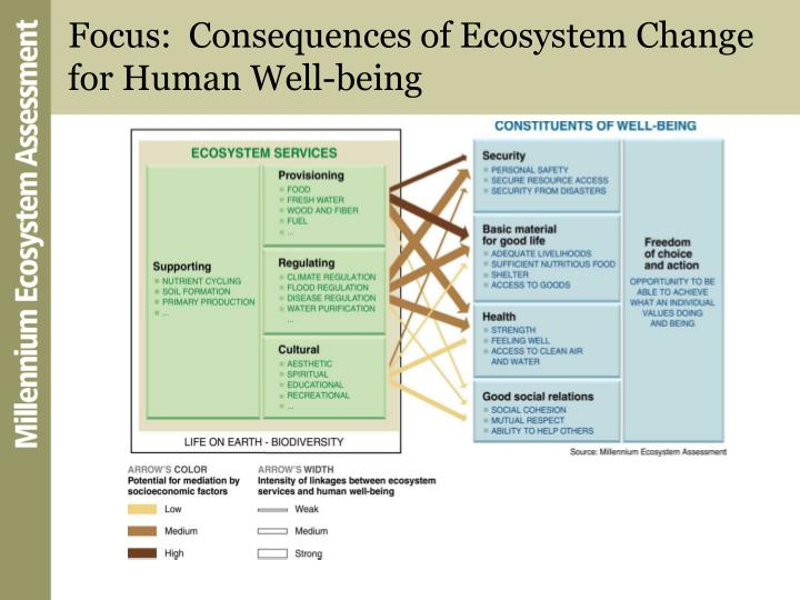 Focus:  Consequences of Ecosystem Change for Human Well-being