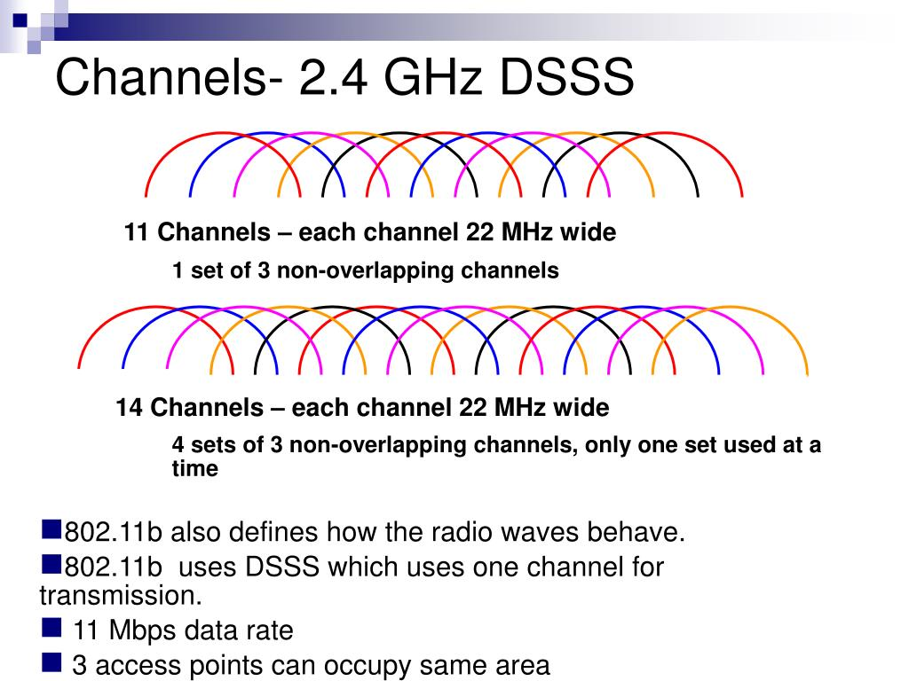 Channels- 2.4 GHz DSSS