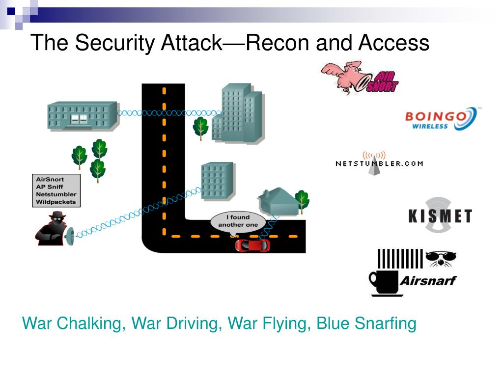 The Security Attack—Recon and Access