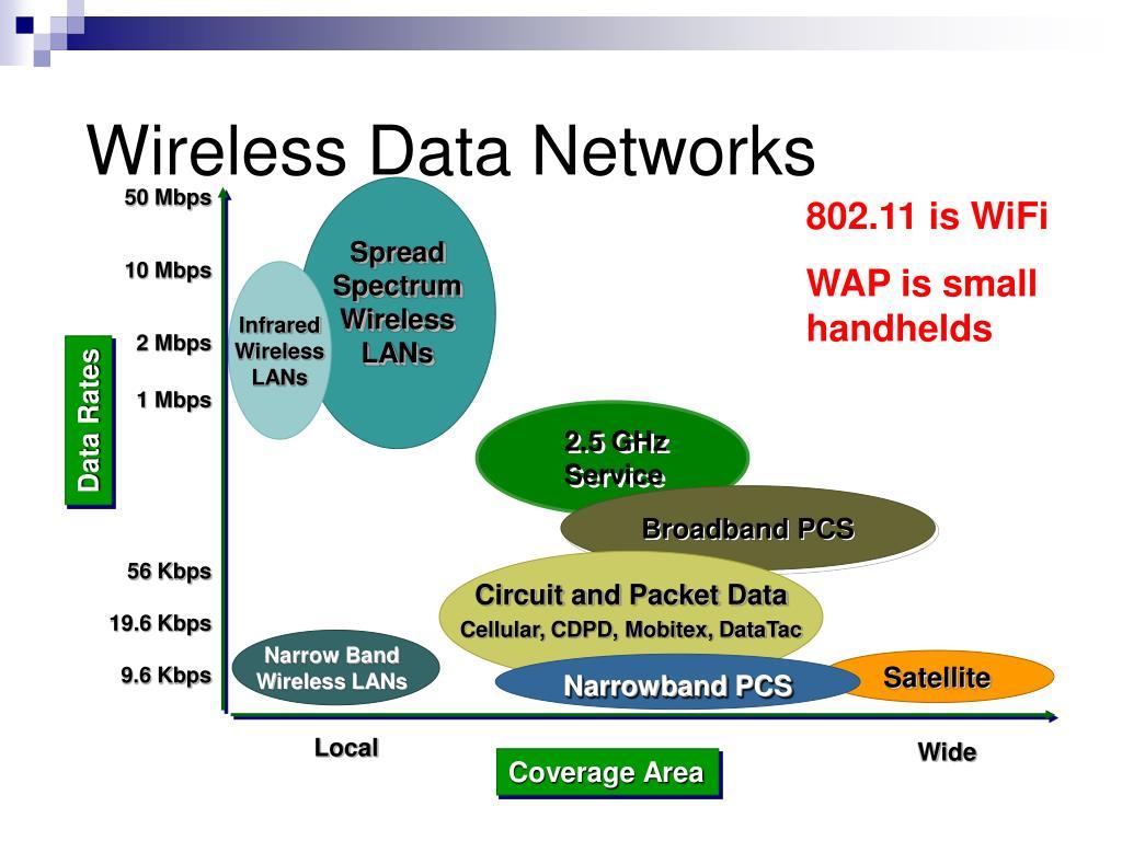 2.5 GHz Service