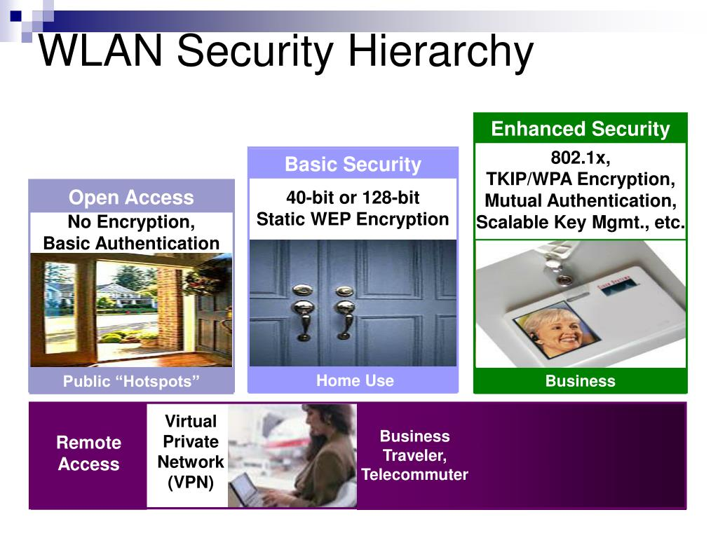 WLAN Security Hierarchy