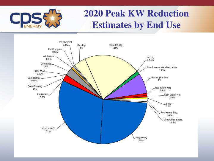 2020 Peak KW Reduction Estimates by End Use