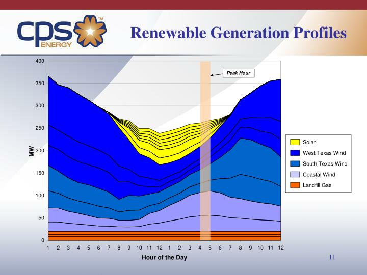 Renewable Generation Profiles