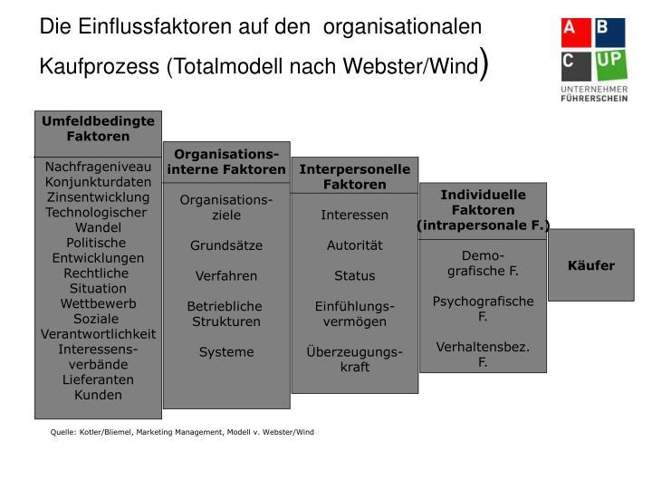 Die Einflussfaktoren auf den  organisationalen