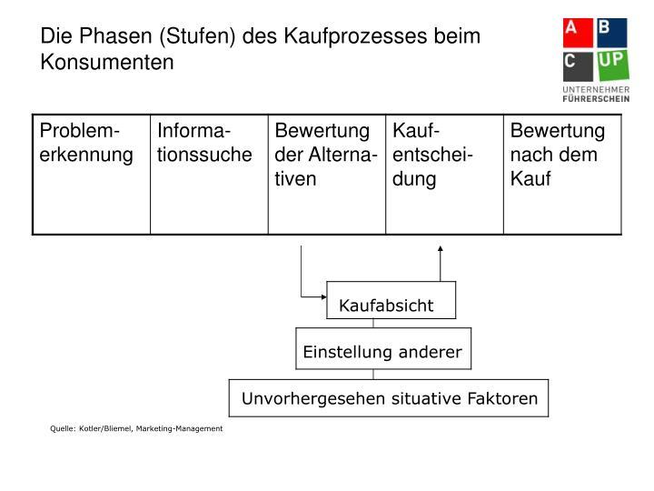 Die Phasen (Stufen) des Kaufprozesses beim Konsumenten