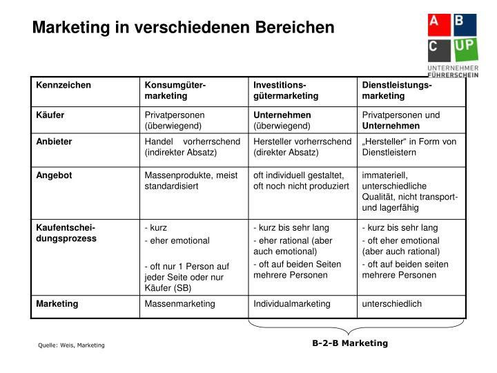 Marketing in verschiedenen Bereichen