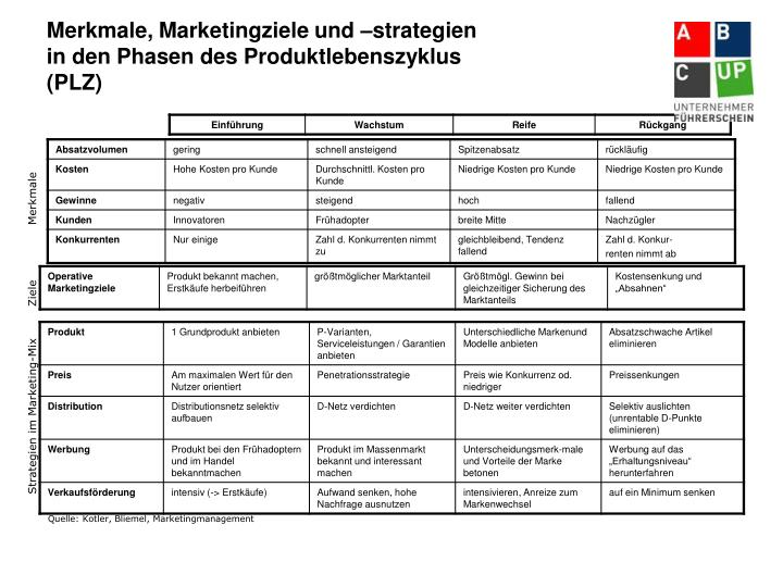 Merkmale, Marketingziele und –strategien in den Phasen des Produktlebenszyklus (PLZ)