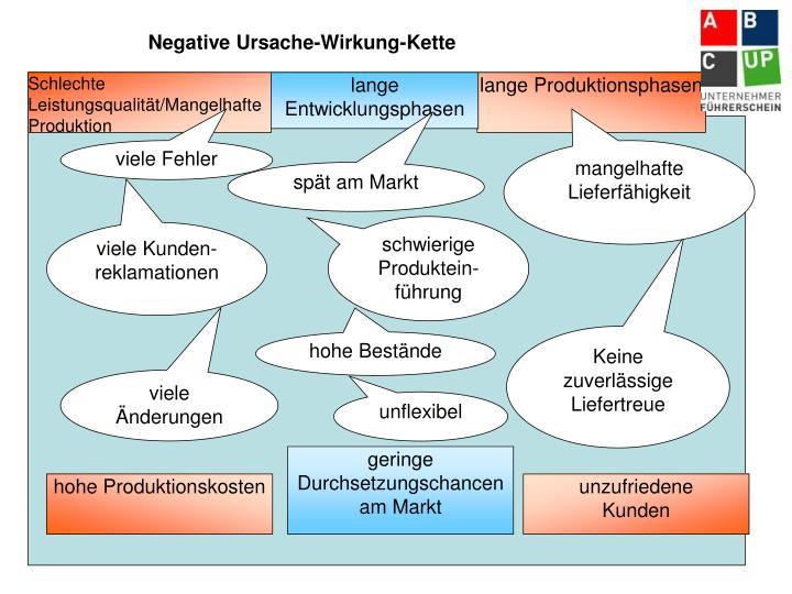 Negative Ursache-Wirkung-Kette