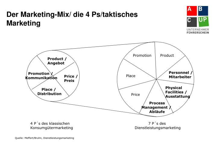 Der Marketing-Mix/ die 4 Ps/taktisches Marketing