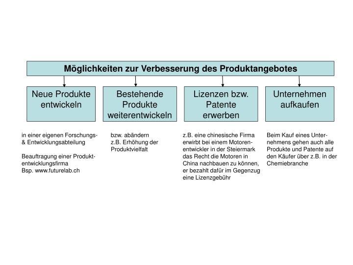 Möglichkeiten zur Verbesserung des Produktangebotes