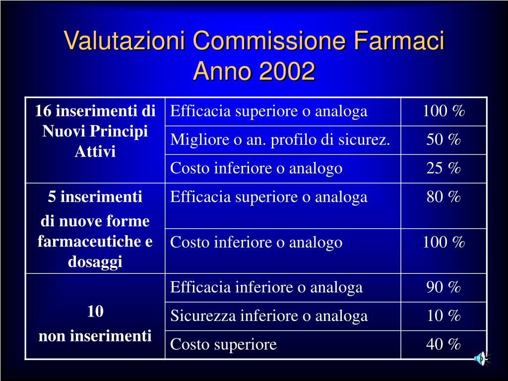 Valutazioni Commissione Farmaci