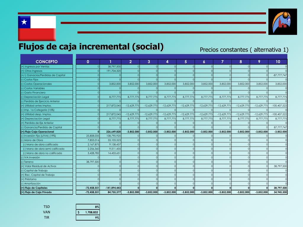 Flujos de caja incremental (social)