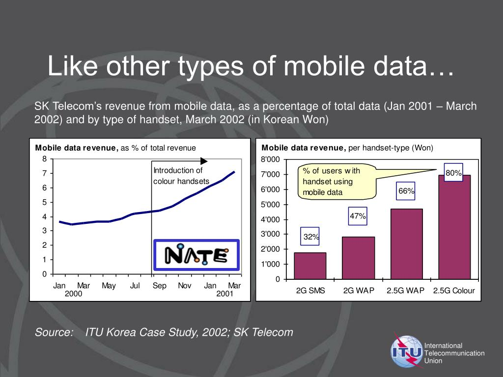 Like other types of mobile data…