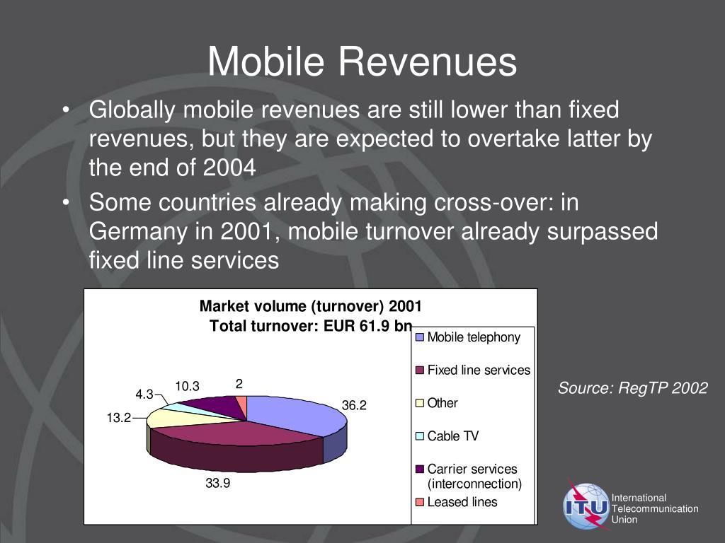 Mobile Revenues