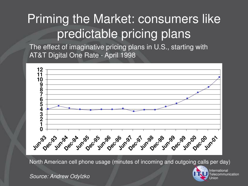 Priming the Market: consumers like predictable pricing plans