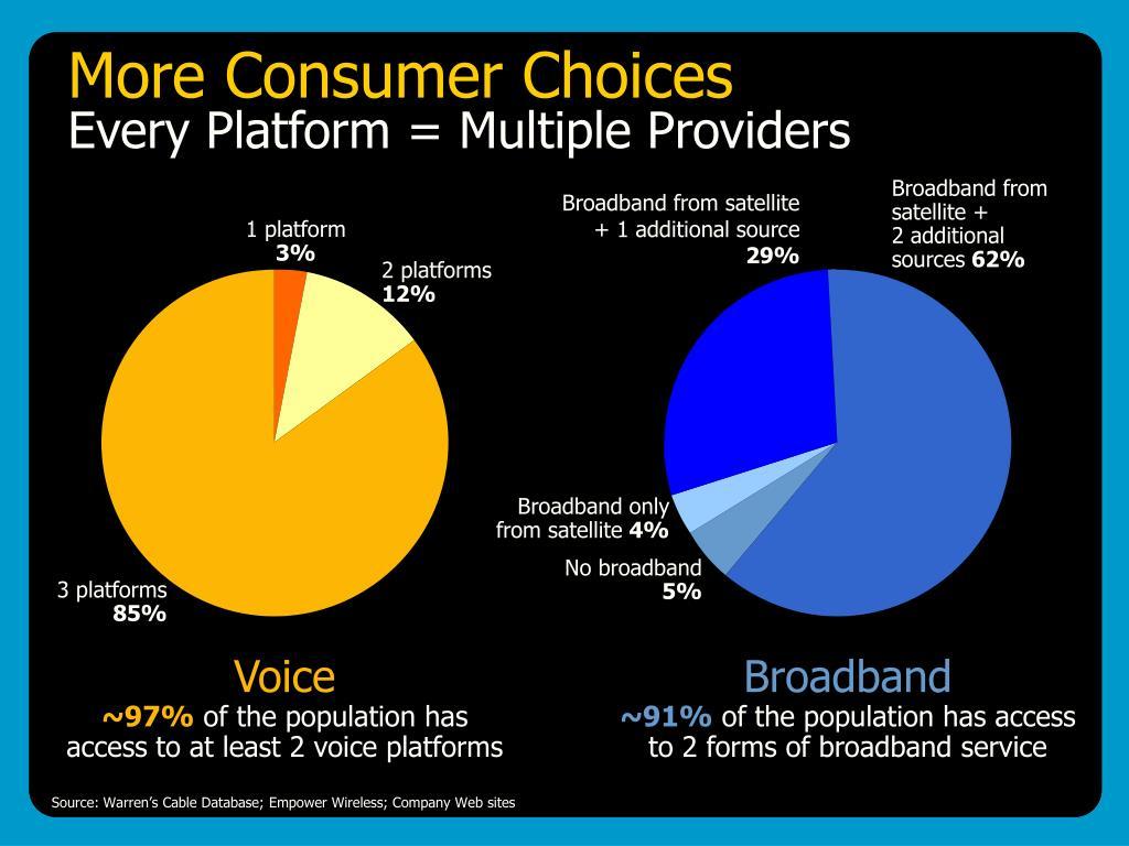 More Consumer Choices