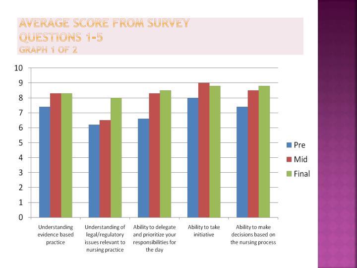 Average Score from Survey