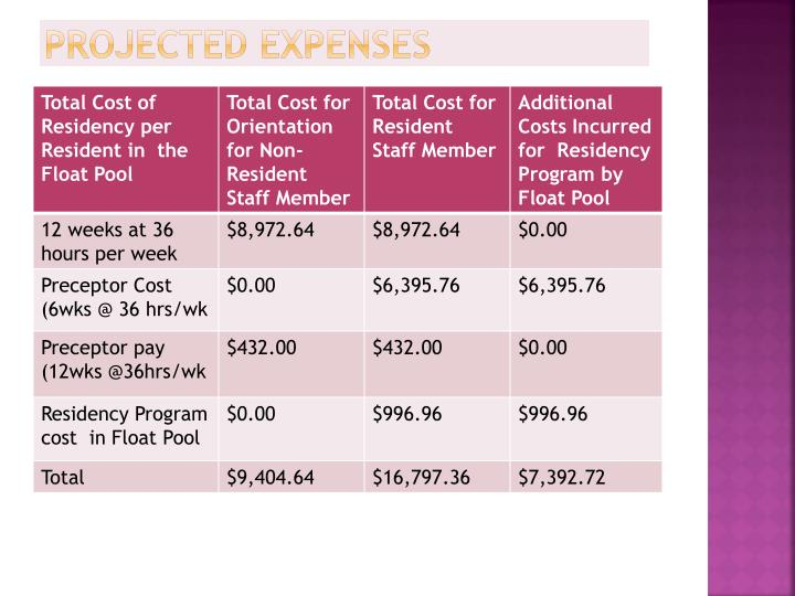 Projected Expenses