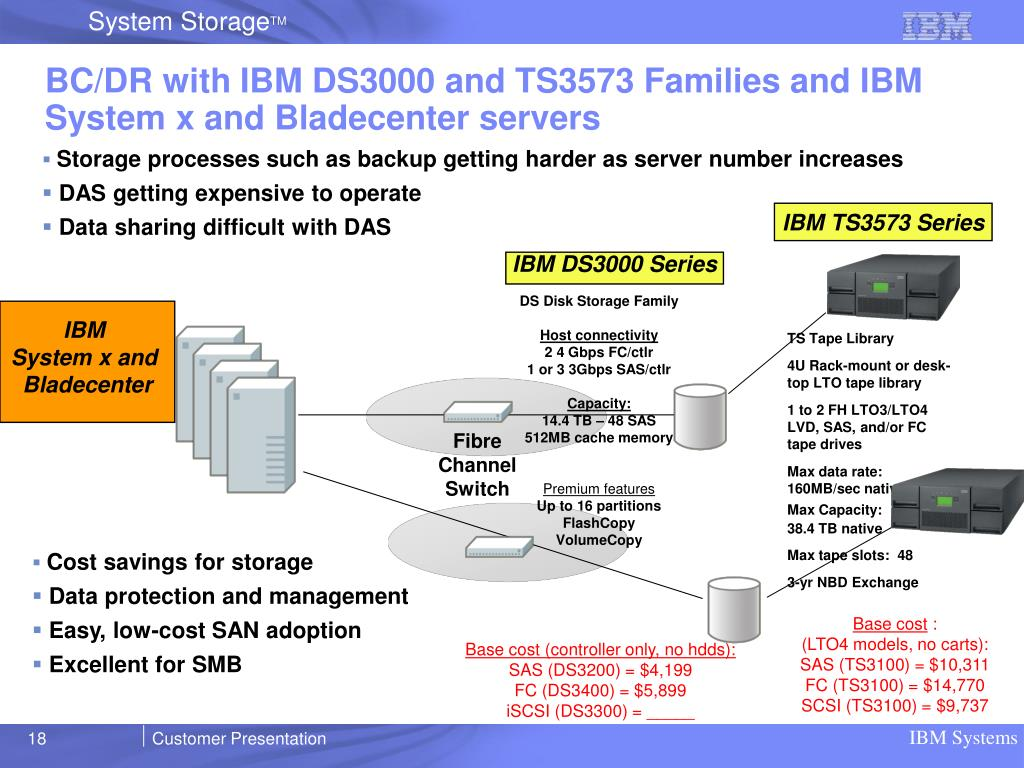 BC/DR with IBM DS3000 and TS3573 Families and IBM System x and Bladecenter servers