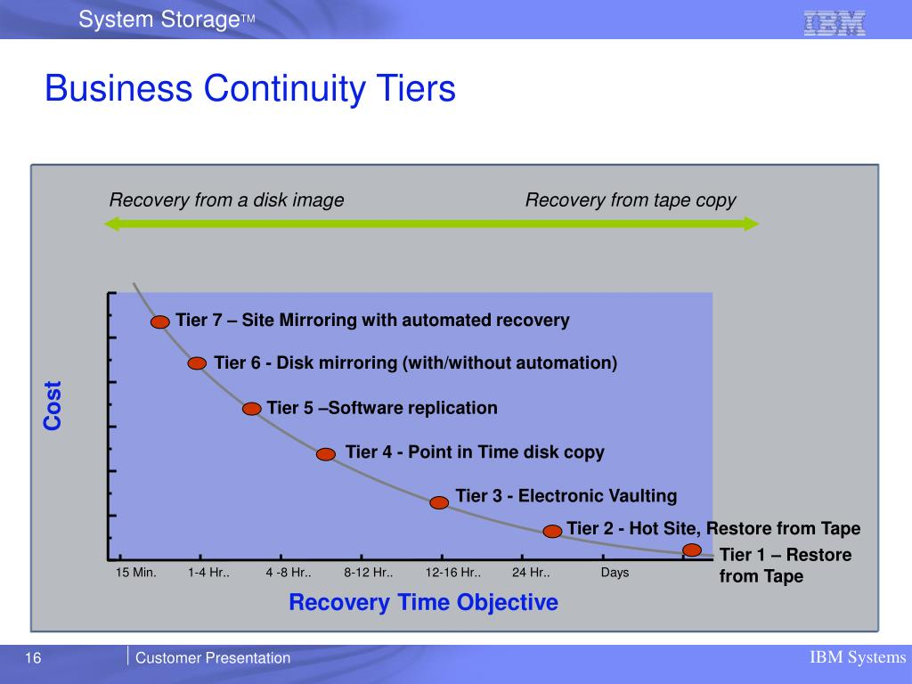 Business Continuity Tiers