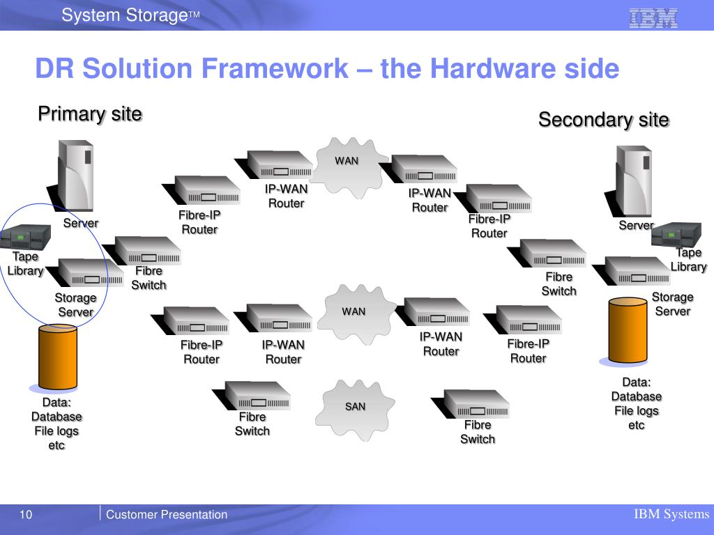 DR Solution Framework – the Hardware side