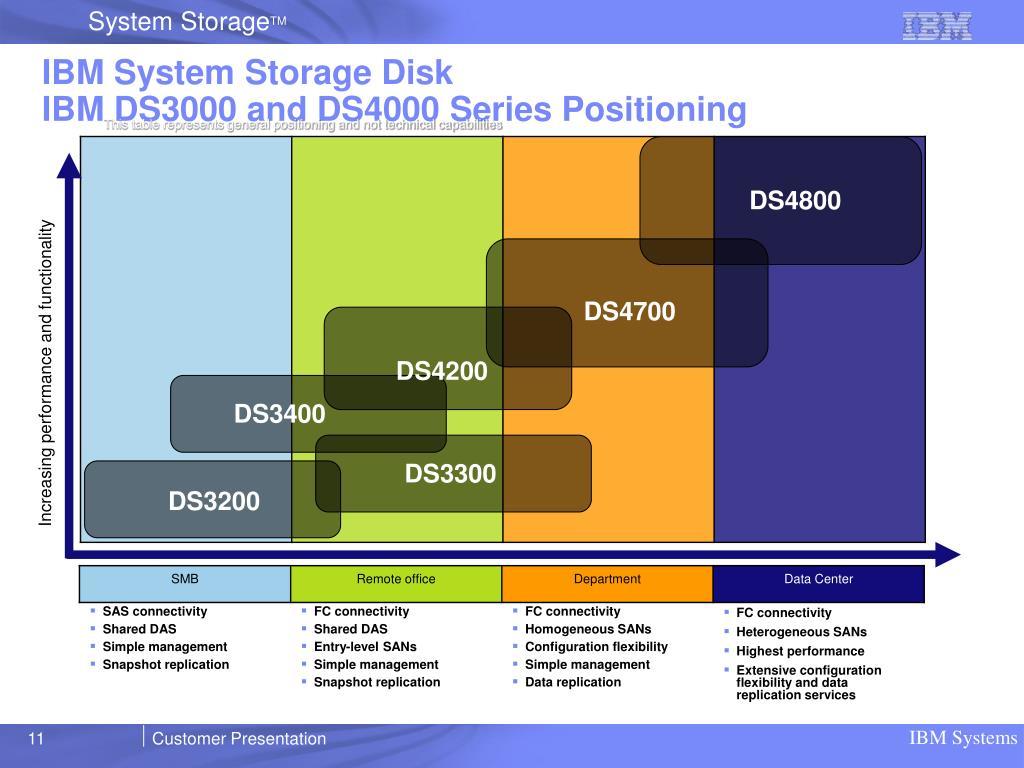 IBM System Storage Disk