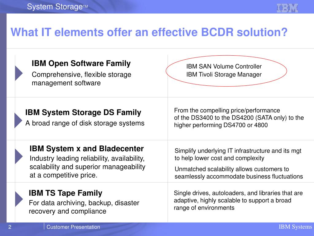 What IT elements offer an effective BCDR solution?