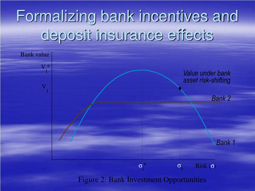 Formalizing bank incentives and deposit insurance effects