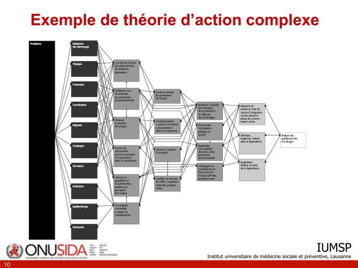 Exemple de théorie d'action complexe