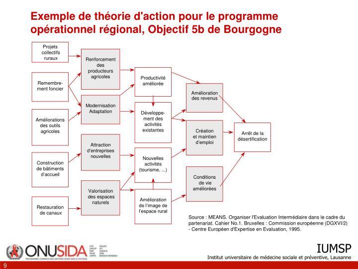 Exemple de théorie d'action pour le programme opérationnel régional, Objectif 5b de Bourgogne
