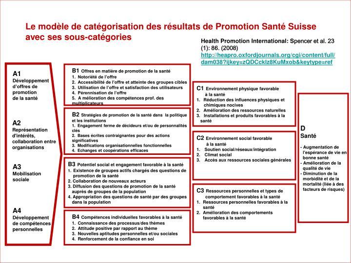 Le modèle de catégorisation des résultats de Promotion Santé Suisse avec ses sous-catégories