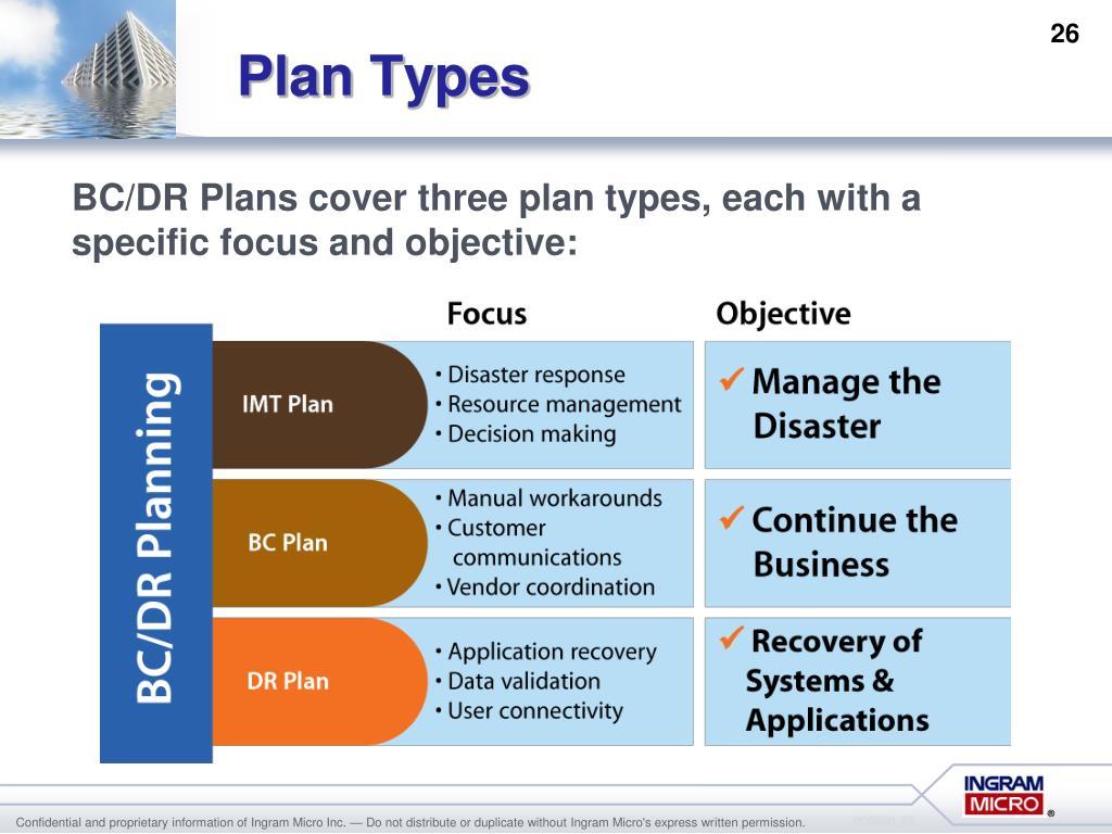 Plan Types