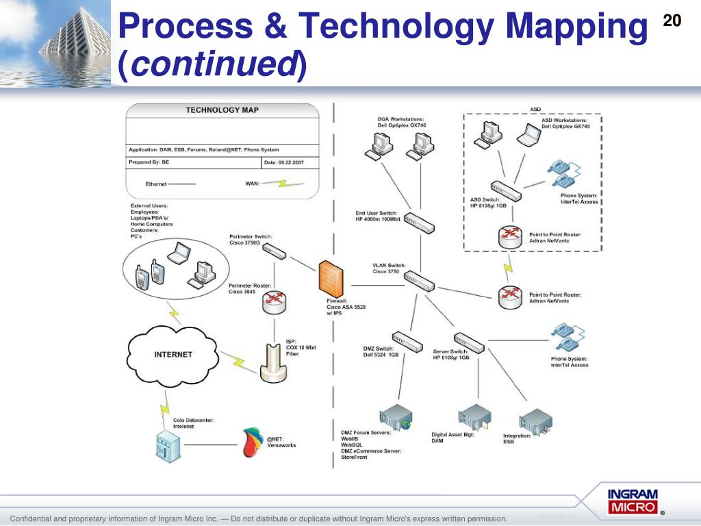 Process & Technology Mapping (