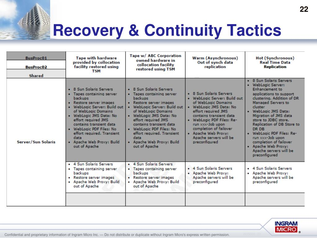 Recovery & Continuity Tactics