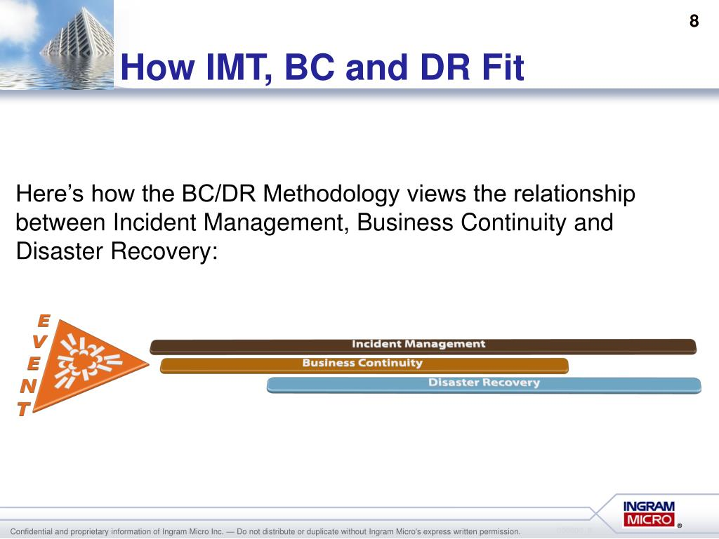 How IMT, BC and DR Fit